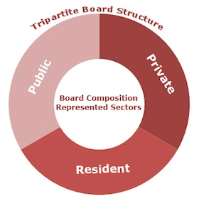 diagram of HCAP Tri-Partite Board Structure